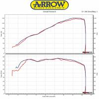 Arrow - ARROW Pro Race Titanium Exhaust: Ducati XDiavel '16-'19 - Image 2